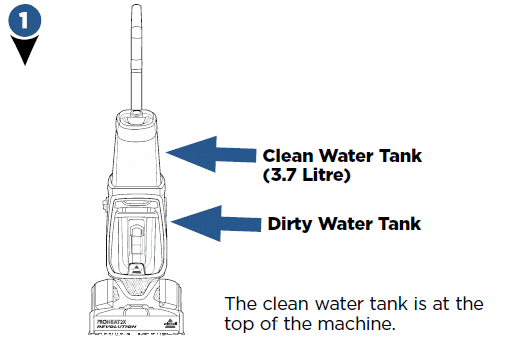 Locations of the tanks