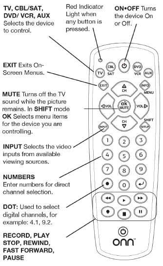 Diagram showing the various buttons on the remote control