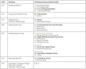 Thermostat options table 1