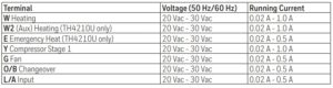 Electrical ratings table