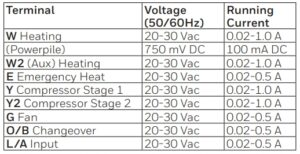 Electrical rating table