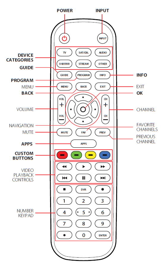 Button explanations
