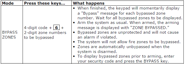 Bypassing zones table