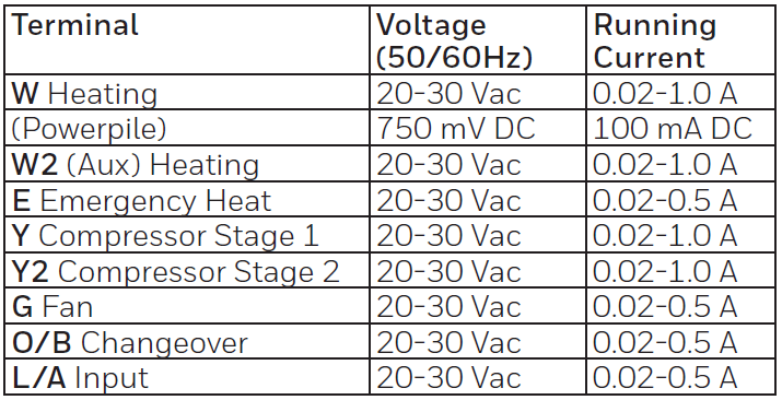 Various electrical ratings for the thermostat
