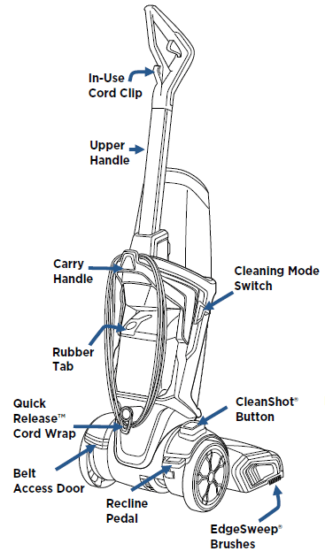 Layout diagram of the Bissell Proheat 2x Revolution with explainer - rear