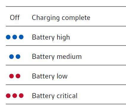 Table showing LED behaviour