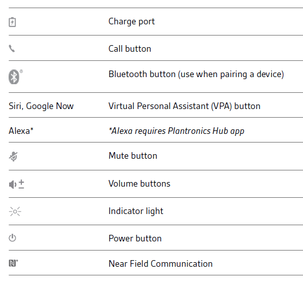 List of buttons and indicators on the headset