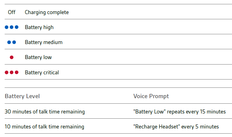 Headset LED behaviours table