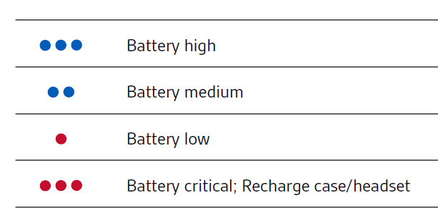 LEDs on the charge case and what they mean
