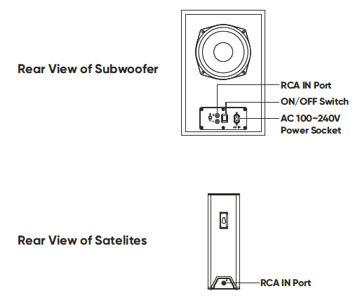 Rear view of the sub-woofer and the satellite speakers