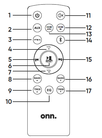 Illustrated diagram of the remote control