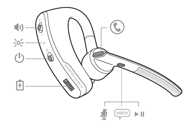 Basic functionality of the headset diagram