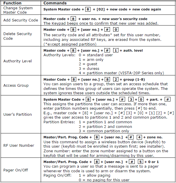 Security codes table