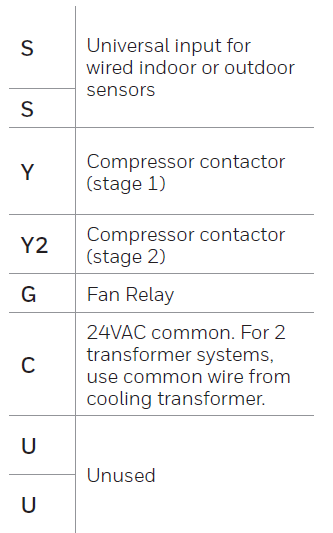 Table showing the wiring layout for the Honeywell Pro Series Thermostat