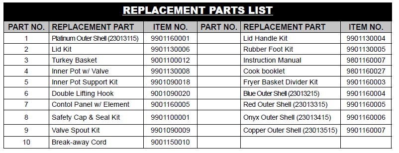 The replacement parts list for the turkey cooker