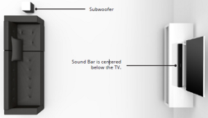 How to position the soundbar and subwoofer in your living room